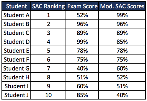 How do SACs work? - Results Table